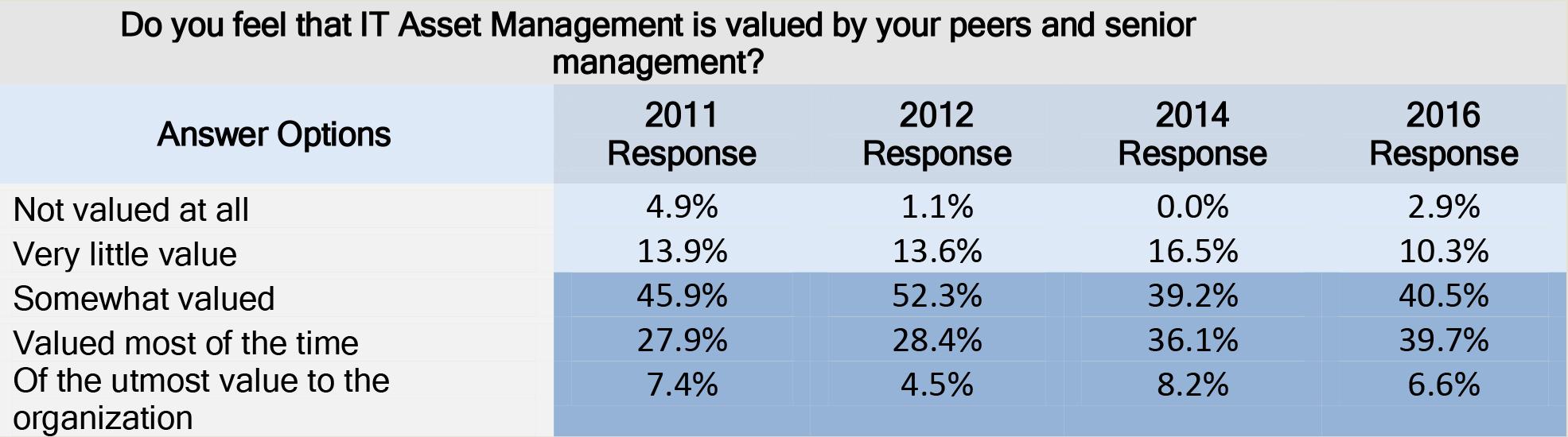 Perception of ITAM value results