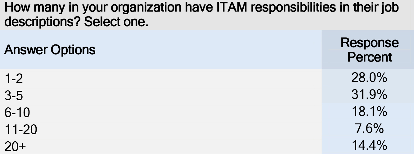 ITAM is part of job description results